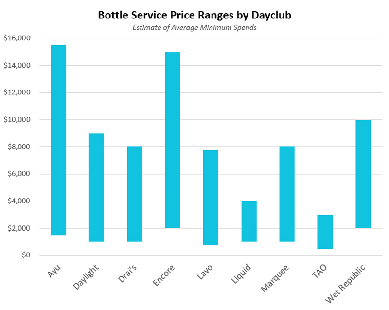 A bar chart depicting the table service price ranges at dayclubs and pool parties
